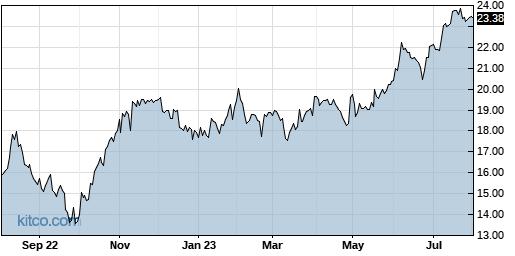 SKT 1-Year Chart