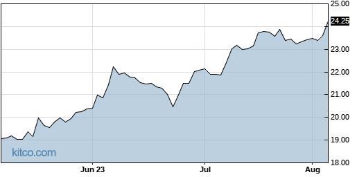SKT 3-Month Chart