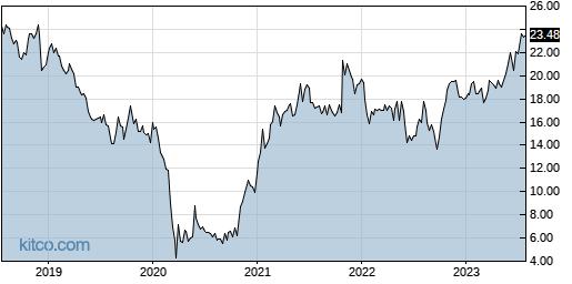 SKT 5-Year Chart