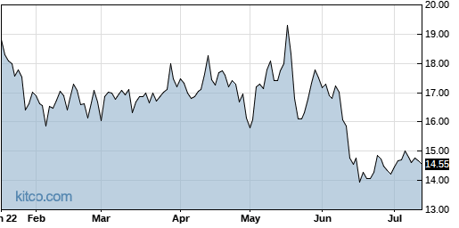 SKT 6-Month Chart