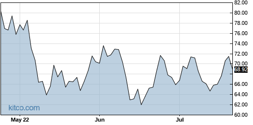SKYY 3-Month Chart