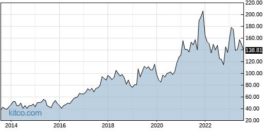 SLAB 10-Year Chart