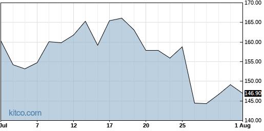 SLAB 1-Month Chart