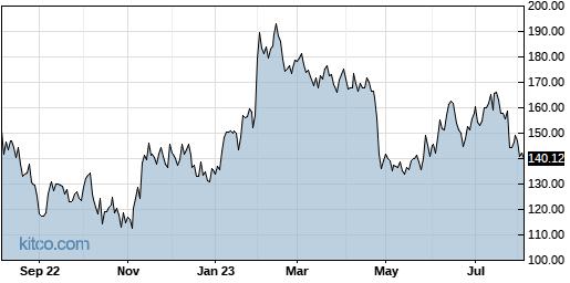 SLAB 1-Year Chart