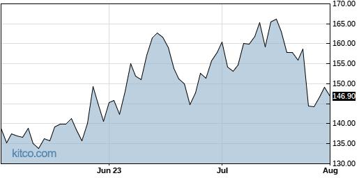 SLAB 3-Month Chart