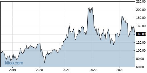 SLAB 5-Year Chart
