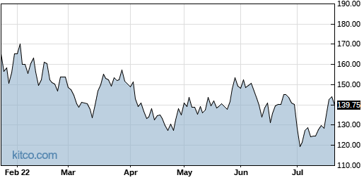 SLAB 6-Month Chart