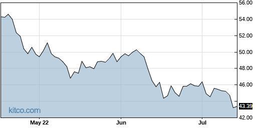 SLF 3-Month Chart
