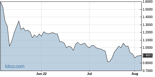 SLGG 3-Month Chart