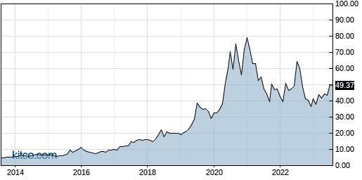 SLP 10-Year Chart