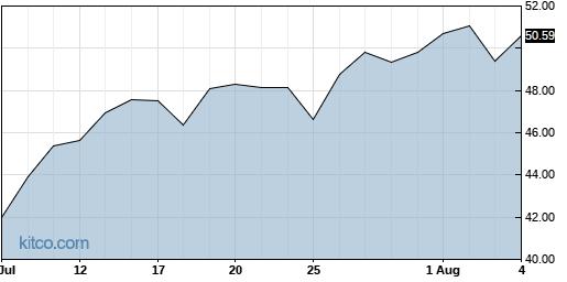 SLP 1-Month Chart