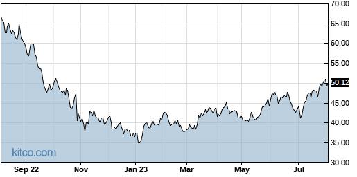 SLP 1-Year Chart