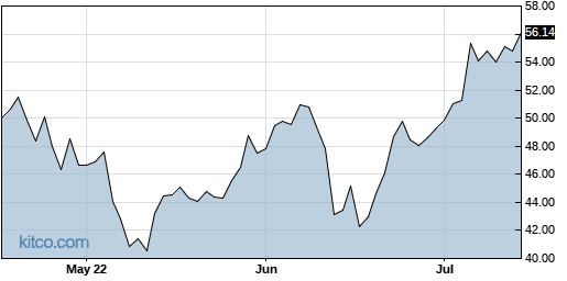 SLP 3-Month Chart
