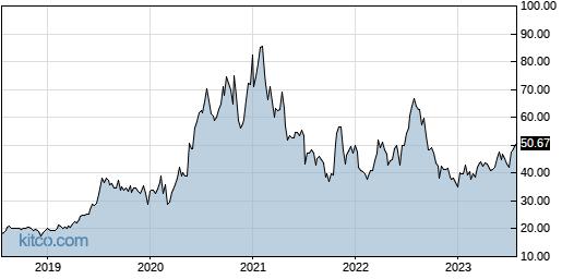 SLP 5-Year Chart