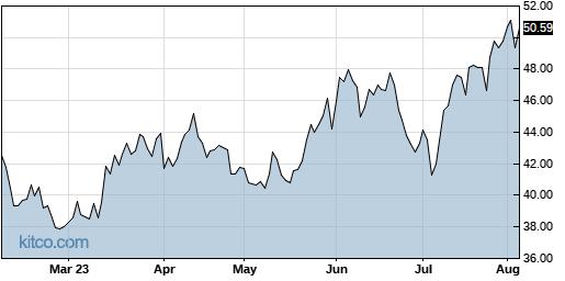 SLP 6-Month Chart