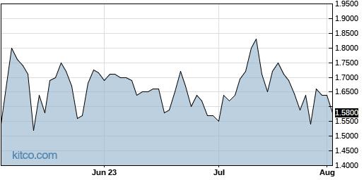 SLS 3-Month Chart