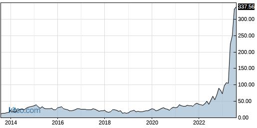SMCI 10-Year Chart