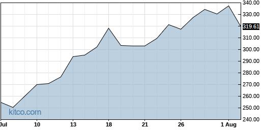 SMCI 1-Month Chart