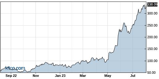 SMCI 1-Year Chart