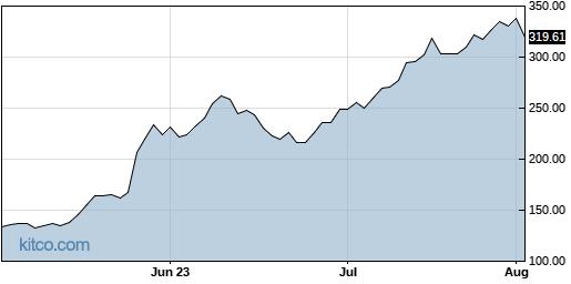SMCI 3-Month Chart