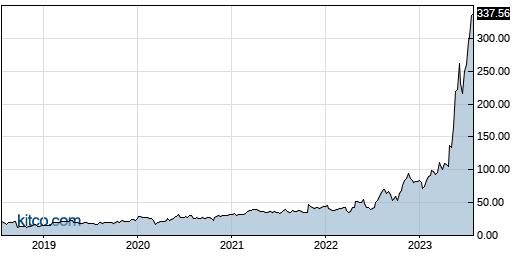 SMCI 5-Year Chart