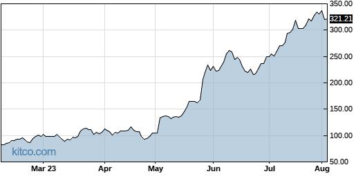 SMCI 6-Month Chart