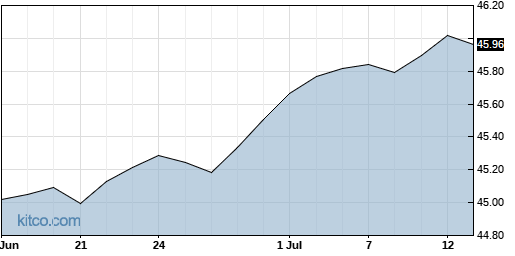 SMI 1-Month Chart