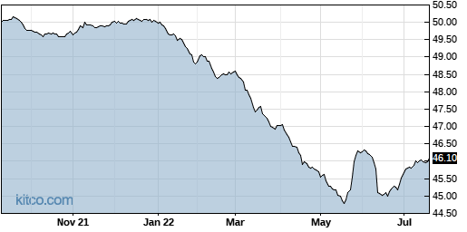 SMI 1-Year Chart