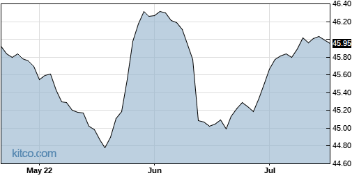 SMI 3-Month Chart