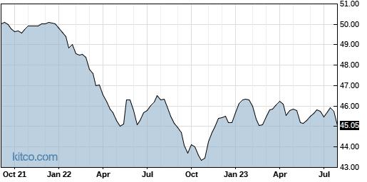 SMI 5-Year Chart