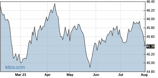 SMI 6-Month Chart