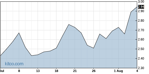 SMSI 1-Month Chart