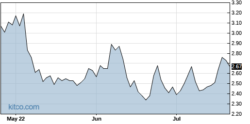 SMSI 3-Month Chart