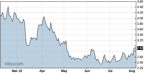 SMSI 6-Month Chart