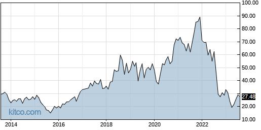 SMTC 10-Year Chart