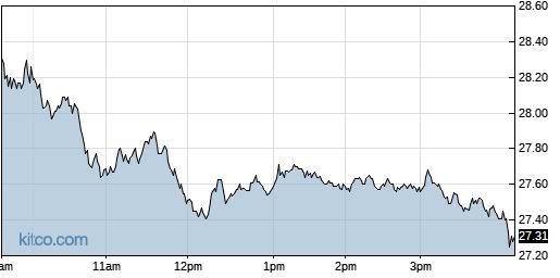 SMTC 1-Day Chart