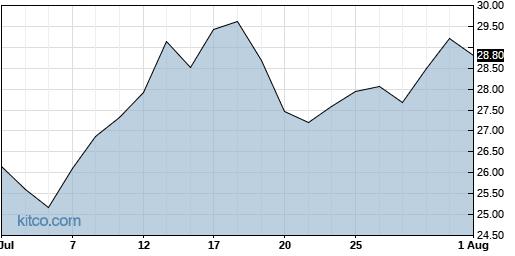 SMTC 1-Month Chart