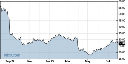 SMTC 1-Year Chart