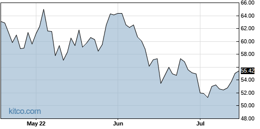 SMTC 3-Month Chart