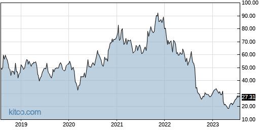 SMTC 5-Year Chart