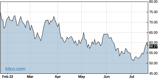 SMTC 6-Month Chart