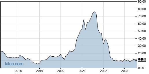 SNAP 10-Year Chart