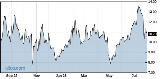 SNAP 1-Year Chart