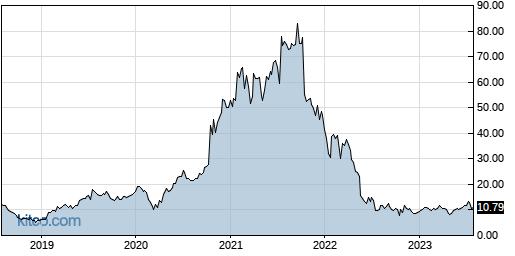SNAP 5-Year Chart