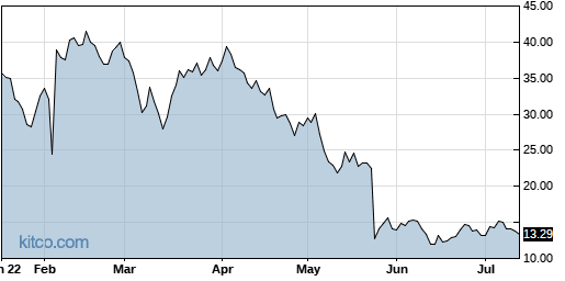 SNAP 6-Month Chart