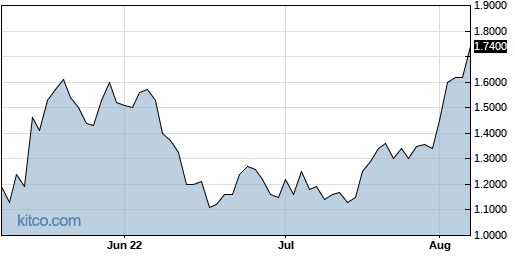 SNCR 3-Month Chart