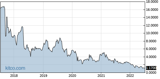 SNCR 5-Year Chart