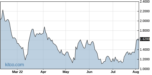 SNCR 6-Month Chart