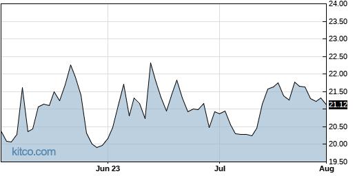 SNDX 3-Month Chart