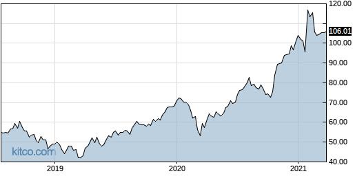 SNE 5-Year Chart